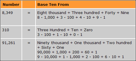 How to write a numeral in base 10